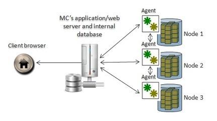 Vertica Management Console Architecture | aodba | Scoop.it
