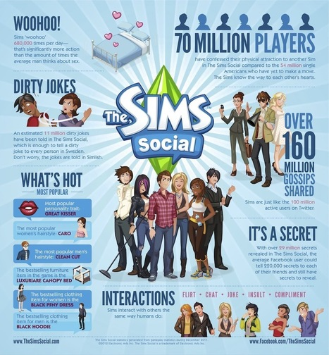 Sims on Facebook: Sex, Shopping and Secret Stats [INFOGRAPHIC] | Online Communities and Social Networks | Scoop.it