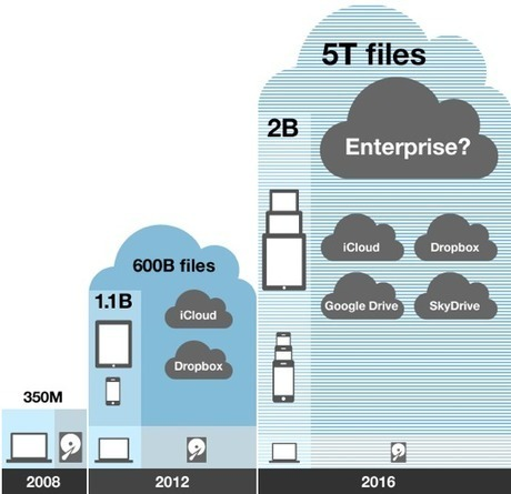 The death of the desktop means a rebirth forIT | Cloud Technologies for Business | Scoop.it
