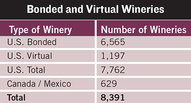 Number of Wineries Grows to 8,391 in North America | Autour du vin | Scoop.it