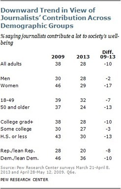 Respect for journalists' contributions has fallen significantly in recent years - Pew Research Center   Connectivism and Networked Learning   Scoop.it