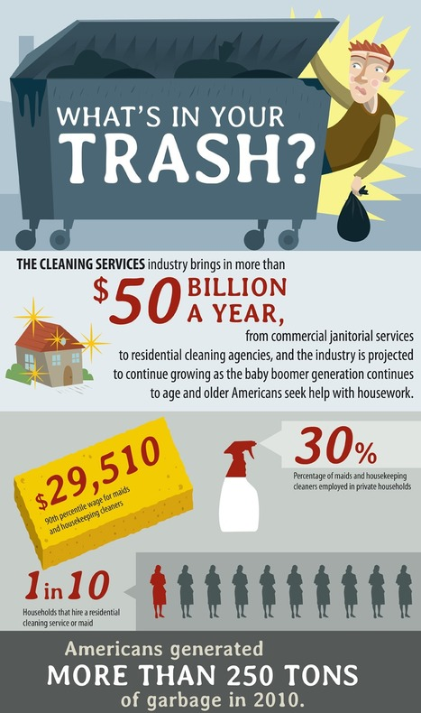 Infographic: Waste Management Trends | green infographics | Scoop.it