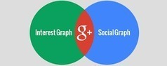 Google Plus Daily: Google+: Where the Social Graph and Interest Graph Collide | Google+1 | Scoop.it