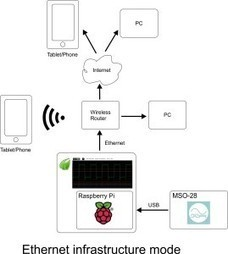 Raspberry Pi Connects Oscilloscope to Tablets - EE Times | Raspberry Pi | Scoop.it