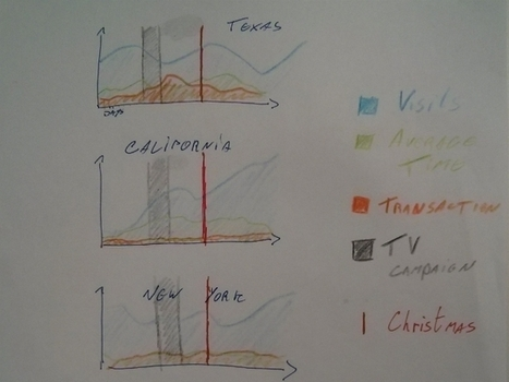 Visualizing Google Analytics Data With R [Tutorial] | Analytics & Optimization | Nonprofit Data Visualization | Scoop.it