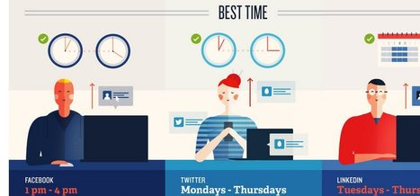 The Best Time To Post on Each Social Media Platform | World's Best Infographics | Scoop.it