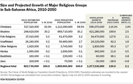 Projected Religious Population Changes in Sub-Saharan Africa | Mrs. Watson's Class | Scoop.it
