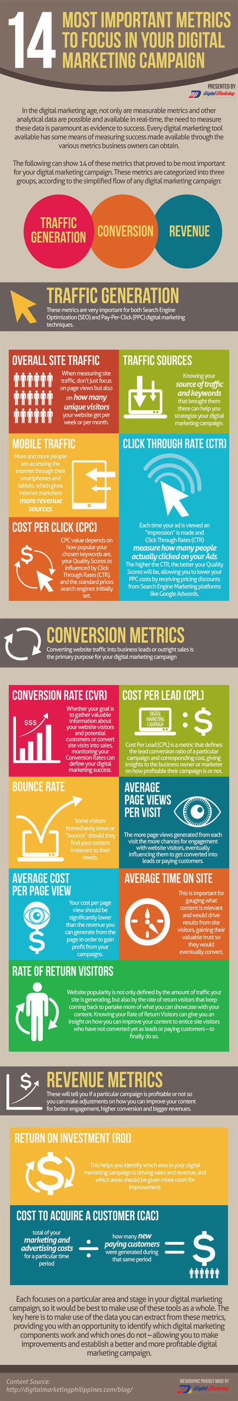 14 Most Important Metrics To Focus In Your Digital Marketing Campaign (Infographic)   The digital hodgepodge   Scoop.it