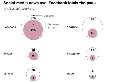How Powerful Is Facebook? It Provides News to 44% Of Americans, Poll Says | Public Relations & Social Media Insight | Scoop.it