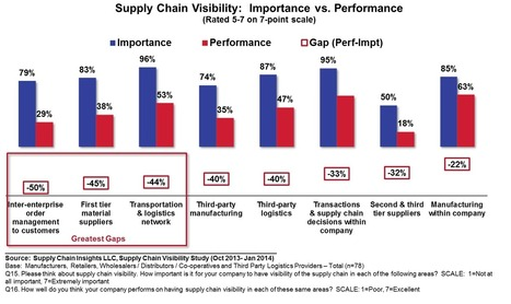 Managing the Supply Chain: If Only I Could See - Forbes | Welding Innovations & Manufacturing | Scoop.it