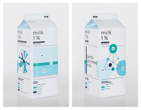 Infographic of the Day: Food Labels That Might Make Us Eat Healthier | Co.Design | Diary of a serial foodie | Scoop.it