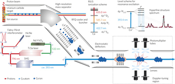 Unexpectedly large charge radii of neutron-rich calcium isotopes   Nuclear Physics   Scoop.it