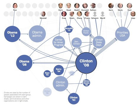 Connecting the Dots Behind the 2016 Presidential Candidates | Journalisme graphique | Scoop.it