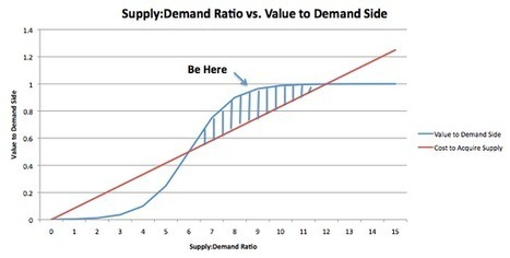 The Ideal Ratio in a Two-Sided Market via Jim Shook, Co-Founder at Roomorama - QUIBB | Customer Development & Lean Startup | Scoop.it