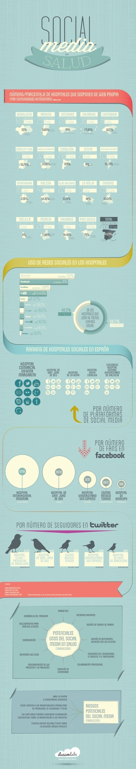 INFOGRAFIA: utilización de redes sociales en hospitales en España | eSalud Social Media | Scoop.it