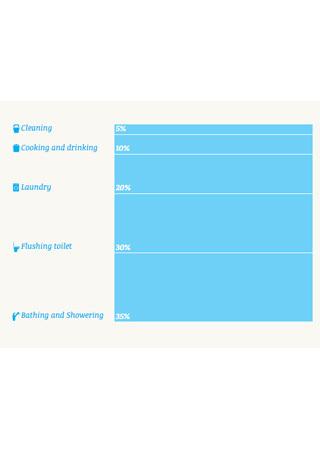 Aujourd'hui, vous avez consommé 3.800 litres d'eau | Gestion des services aux usagers | Scoop.it