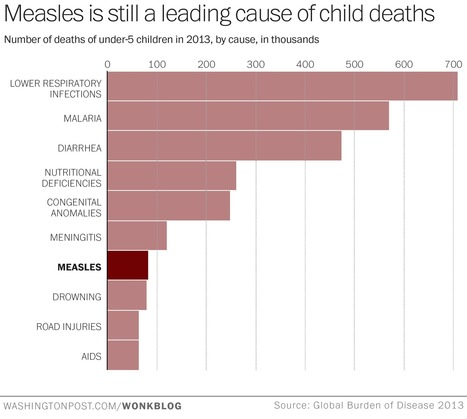 In 2013, measles killed more kids than car accidents or AIDS | Virology News | Scoop.it