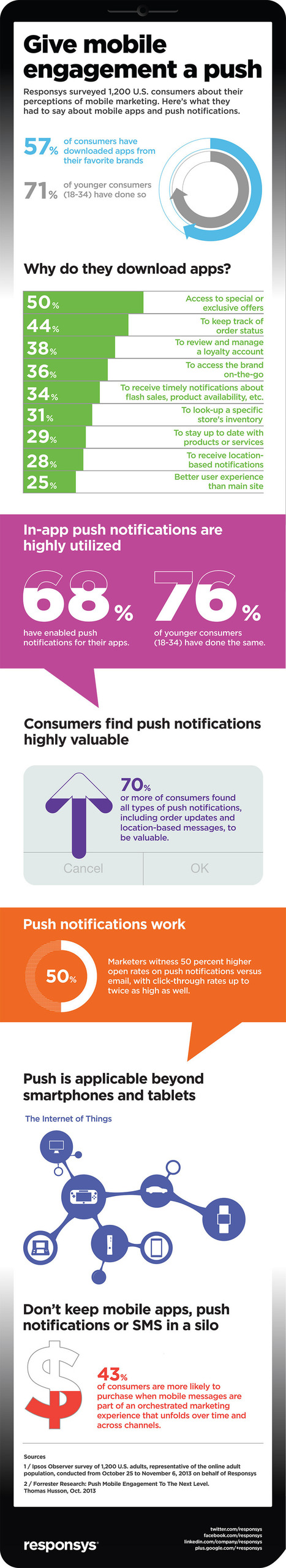 More Than 70% of Consumers Value Push Notifications [Infographic] - SocialTimes | Digital-News on Scoop.it today | Scoop.it