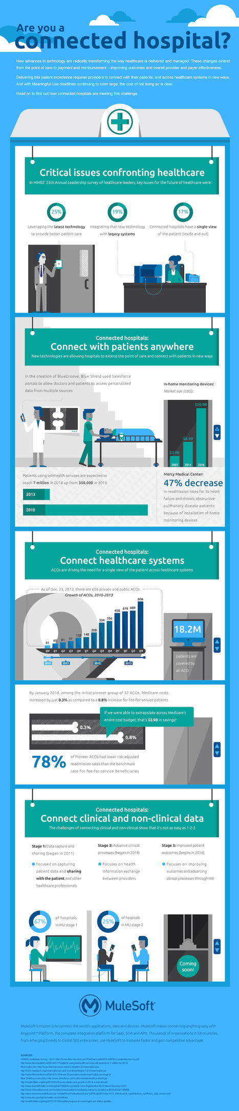 Are you connected Hospital: Future of Healthcare | Medicine in Pictures | Scoop.it