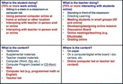 What IS online teaching and learning? | eLearn Today | Scoop.it