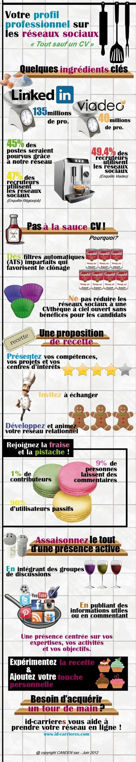Réseaux sociaux, en images s'il vous plait!   Stratégie Digitale (Nine-Agency)   Scoop.it