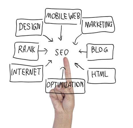 Go for SEO in London for better ROI   Graphic Design in London   Scoop.it