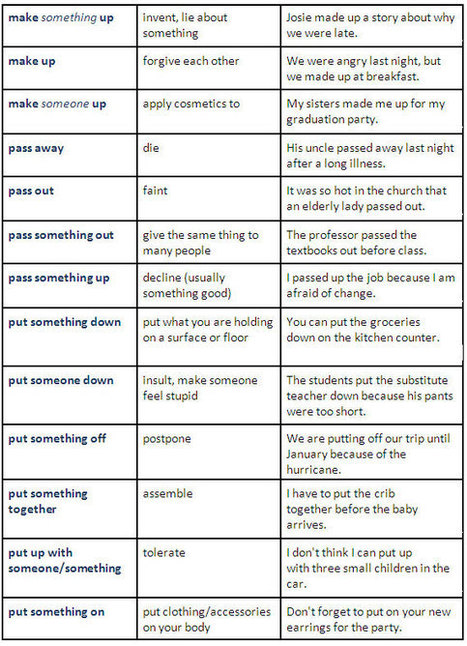 Useful Phrasal Verbs (make, pass, put) | English | Scoop.it