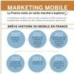 Infographie : Marketing mobile : la France reste un marché à explorer | Prêt à porter stratégie digitale | Scoop.it