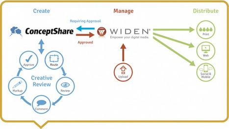 Cloud Based Digital Asset Management Picks up Momentum | Digital Asset Management and Marketing Technology | Scoop.it