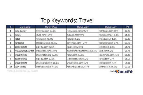 Big brands winning keyword battle from world's most searched travel keywords | Tourism marketing | Scoop.it