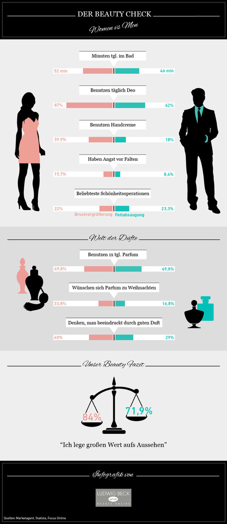 Complete Beauty Check for Men and Women | All Infographics | Scoop.it