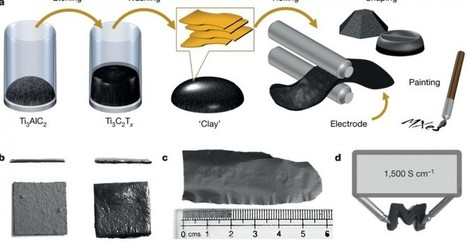 Un nuevo material podría revolucionar el almacenamiento de energía | Saber mas en tecnología, compartir es la via | Scoop.it