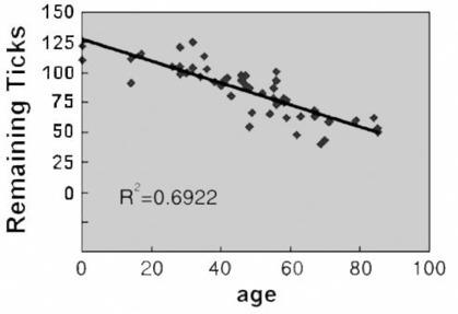 Sierra Sciences, LLC - Cure Aging or Die Trying | Longevity science | Scoop.it