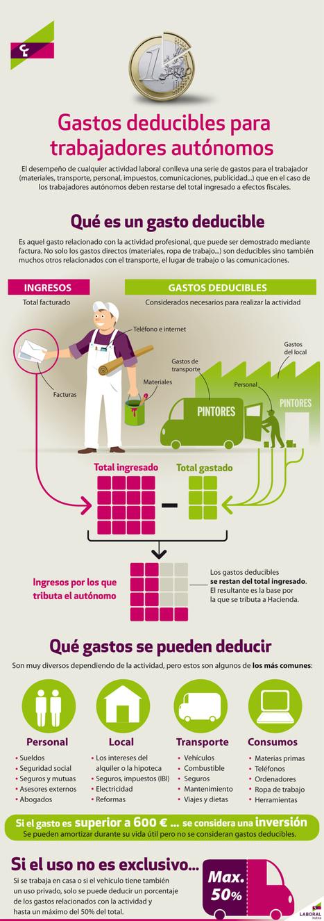Qué gastos se puede deducir un autónomo #infografia #infographic | turismo activo | Scoop.it
