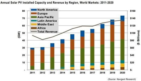Worldwide annual solar PV installations will double by 2020, says report   KurzweilAI   Sustainable-green-energy   Scoop.it
