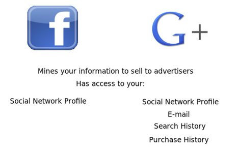 A List Of Differences Between Facebook And Google+   How to use Google+ in your internet marketing + content strategy   Scoop.it