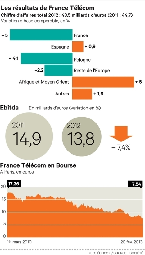 France Télécom s'attend à une année 2013 difficile | Telecom trends & Digital wonders | Scoop.it