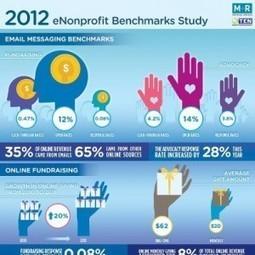 Come i social media stanno cambiando la comunicazione del Terzo Settore [Infografica] | Web for No profit | Scoop.it