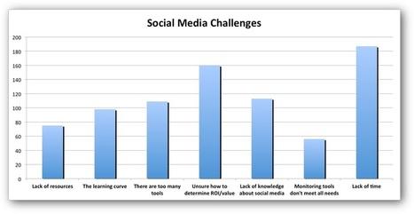 3 Key Tactics To Maximize Your B2B Social Media Campaigns   marketingandcommunications   Scoop.it