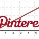 Pinterest Traffic Spikes   Pinterest   Scoop.it