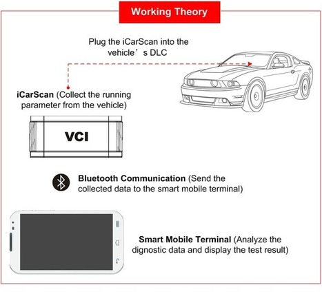 US$178.00 - Hot Sale Launch iCarScan Bluetooth Diagnostic Scanner for Android update online - Autonumen.com | New Arrival | Scoop.it