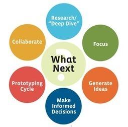 Le design thinking, de la production industrielle à l'éducation   Formation & technologies   Scoop.it