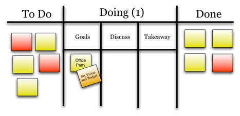 An Iteration of the Lean Meetings Concept - serialized.net   Agile Software Development & Application Lifecycle Management   Scoop.it