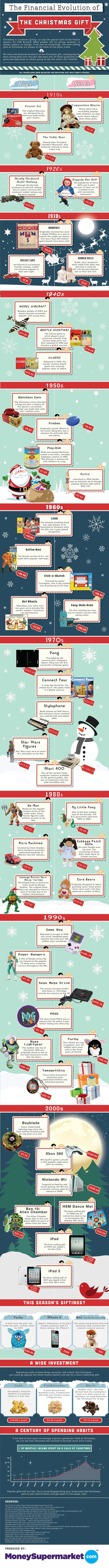 The Evolution Of Christmas Gifts | Educational Apps & Tools | Scoop.it