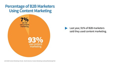 How To Champion Content Marketing In A B2B Organization | MarketingHits | Scoop.it