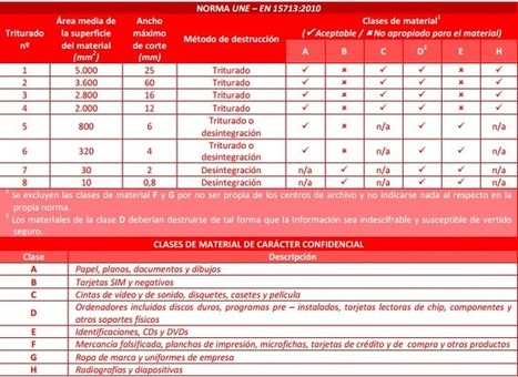 DocuManía : Custodia y Destrucción [Confidencial] Certificada | DIGITALIZACION | Scoop.it