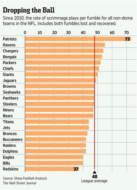Deflategate:  The Plot Thickens! | NFL Football and Fandomonium | Scoop.it