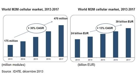 M2M : 30 % de croissance des volumes par an d'ici à 2017, selon l ... - Silicon | Innovation | Scoop.it