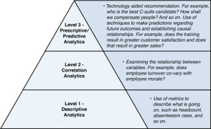 Big Data - From Descriptive to Prescriptive - Marketing Intelligence Professionals (MIProfs) | the evolving consumer | Scoop.it