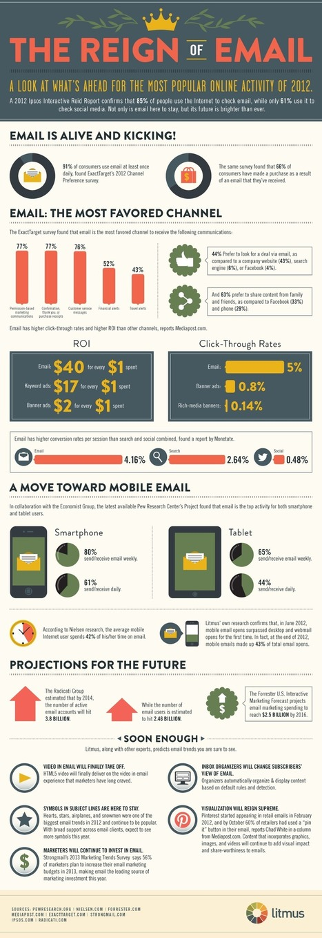 Email Is Not Dead [Infographic] | InfoGraphic Plaza | Scoop.it